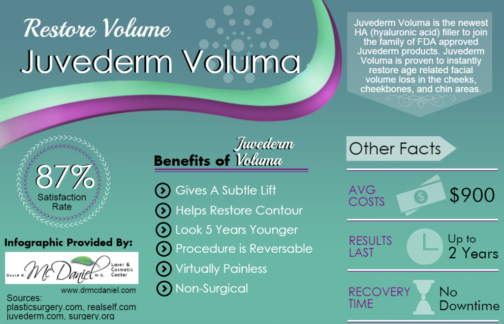 Juvederm Voluma | Virginia Beach